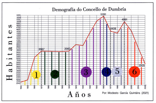 DEMOGRAFIA Dumbria 1842-2020