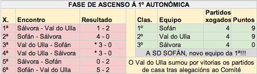 Fase de Ascenso do Sofan
