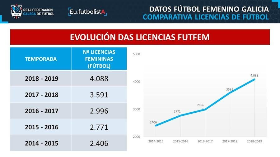 fichas do futfem da rfgf