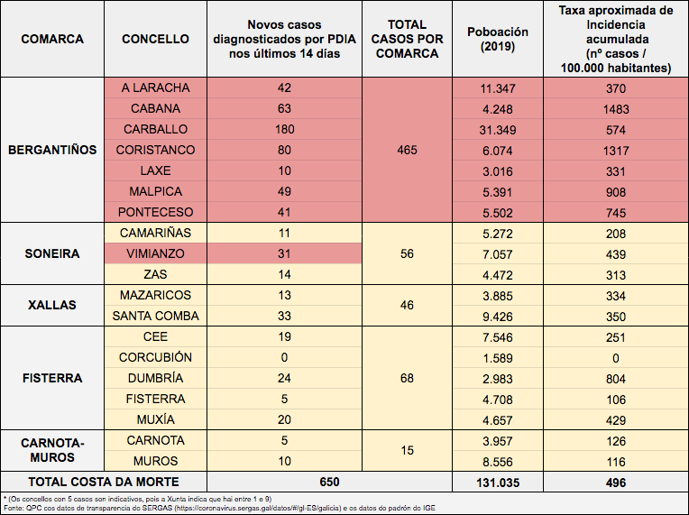 Datos COVID Costa da Morte taxa incidencia 23-11-2020
